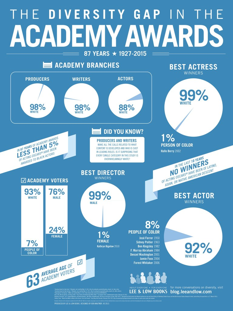 Academy Awards Infographic